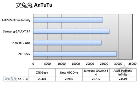 AnTuTu-665x404