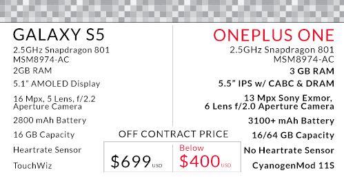 oneplus-one-vs-s5